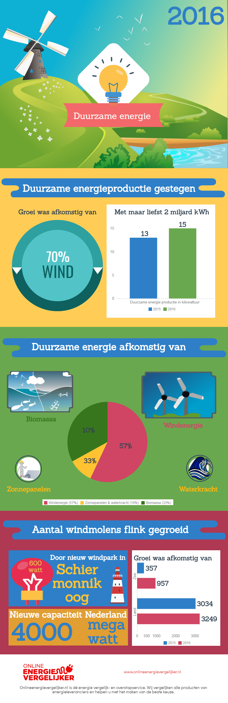 duurzame-energie-infographic