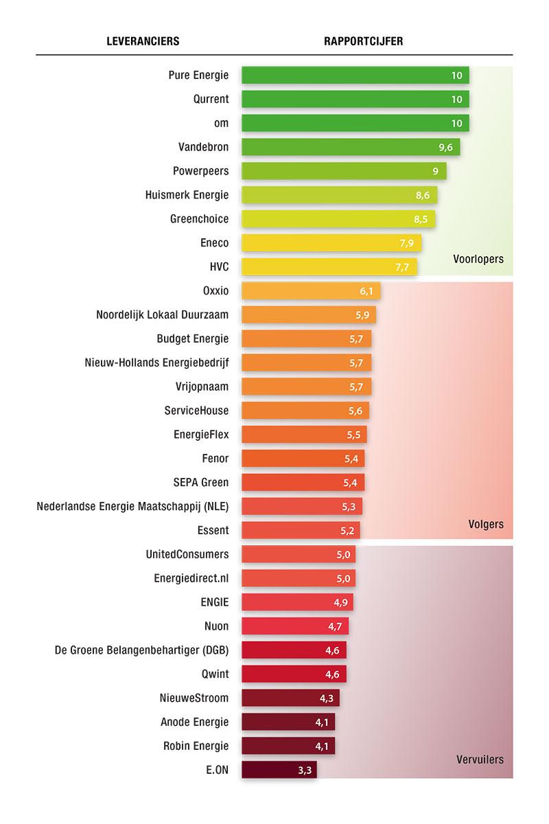ranking-energieleveranciers-okt-2017.jpg